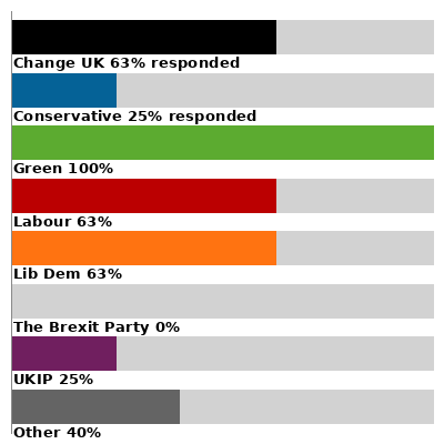 results chart