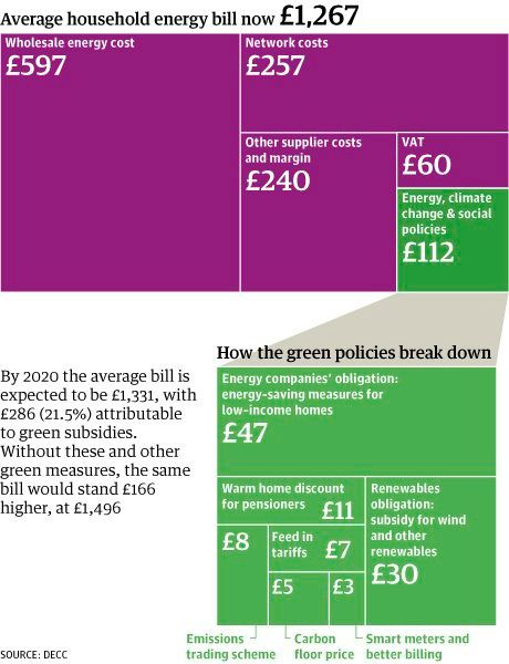Chart of the week - what makes up household energy bills