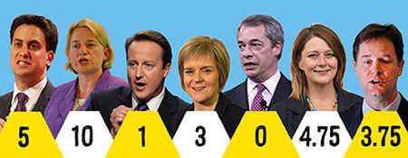 Election manifesto scores