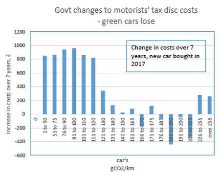 Govt changes to motorists' tax disc costs