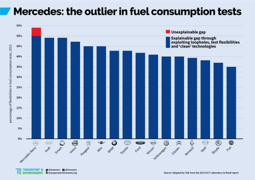 Mercedes - the outlier in fuel consumption tests